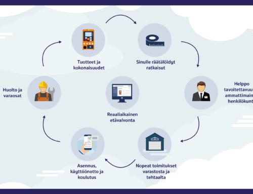ProMinentin palvelukokonaisuus kattaa kaiken asennuksesta etävalvontaan saakka